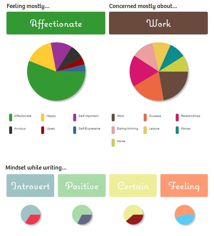 750words statistics