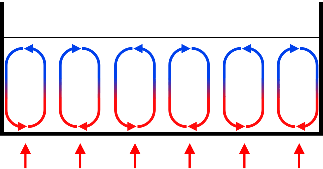 A diagram of convection currents