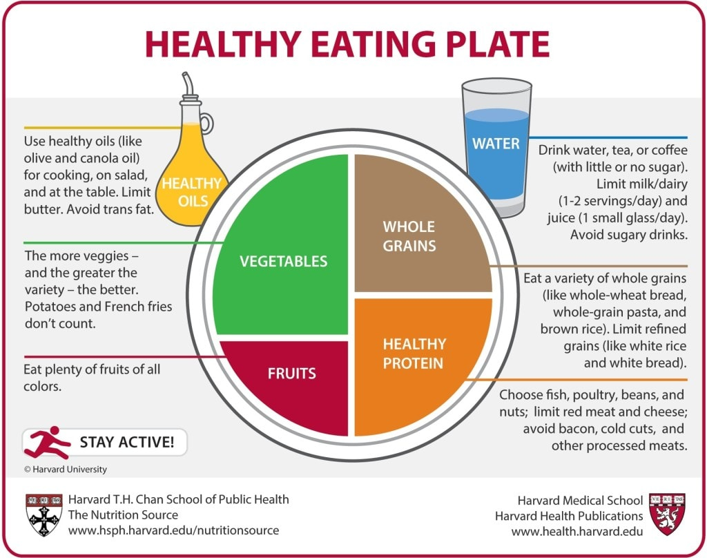 Healthy eating plate from Harvard university