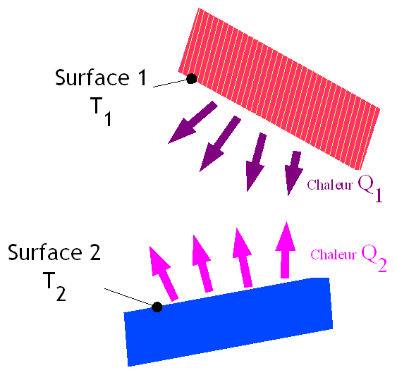 A diagram of heat radiation in interacting surfaces